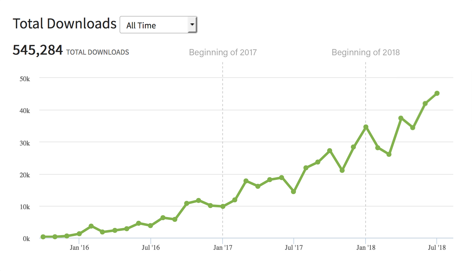 Podcast growth trend