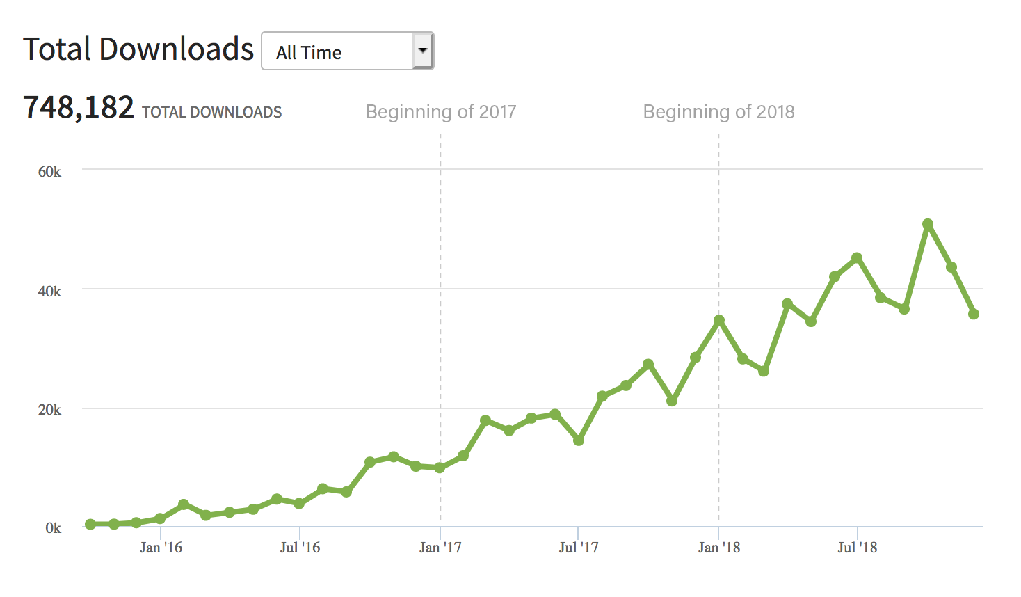 UI Breakfast Podcast downloads growth in 2018