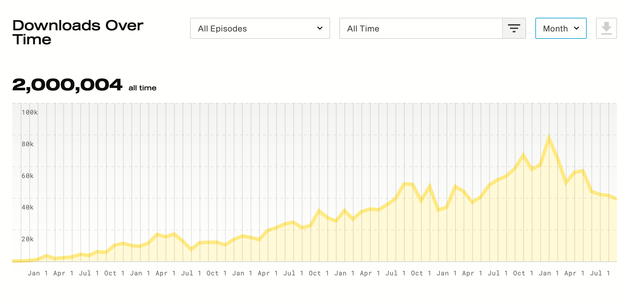 Podcast downloads over time